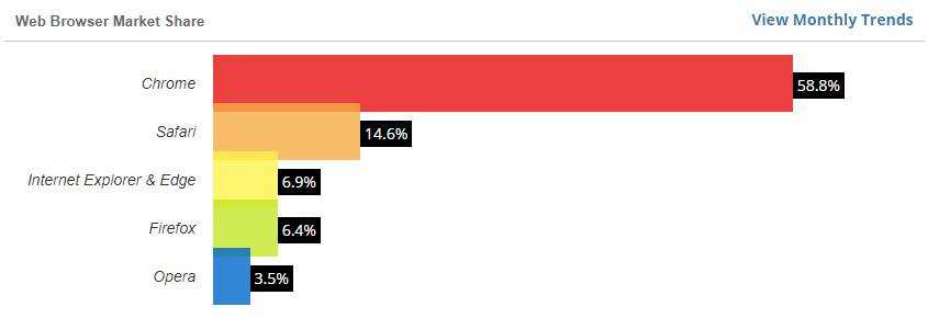 Web Browser Market Share